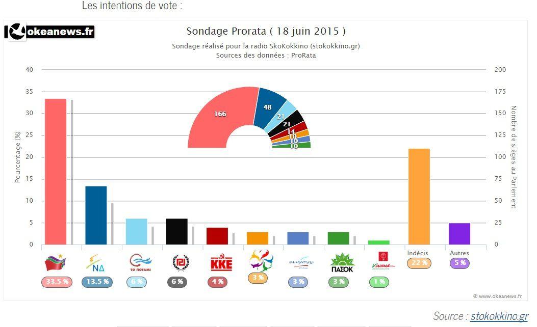 GRÈCE: les grecs sont massivement CONTRE L'AUSTÉRITÉ et pour la poursuite des NÉGOCIATIONS [sondage]