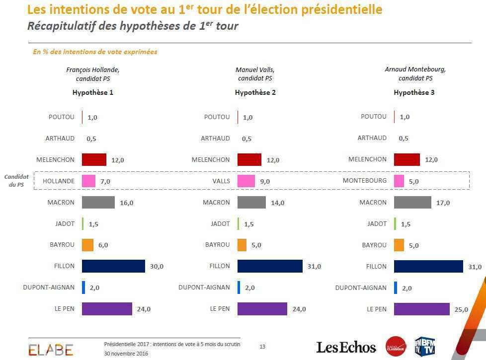 SONDAGE Présidentielle 2017 : intentions de vote au premier tour