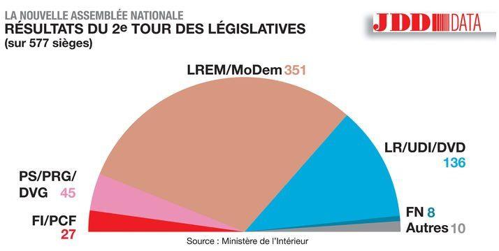 ASSEMBLÉE NATIONALE - Député.e.s La France Insoumise - Député.e.s PCF : deux groupes ou un seul ?