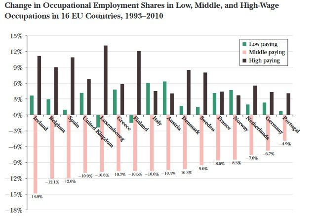 Source du graphique : Why are there still so many jobs ?