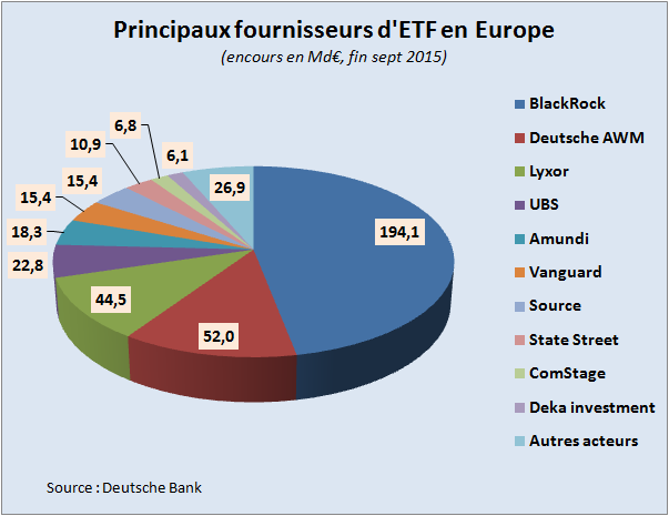 ETF Deutsche Bank ranking