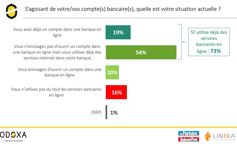 Où en sont les Français avec l'épargne en ligne ?