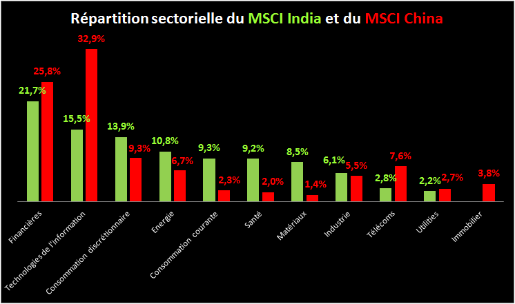 chine inde actions indice MSCI