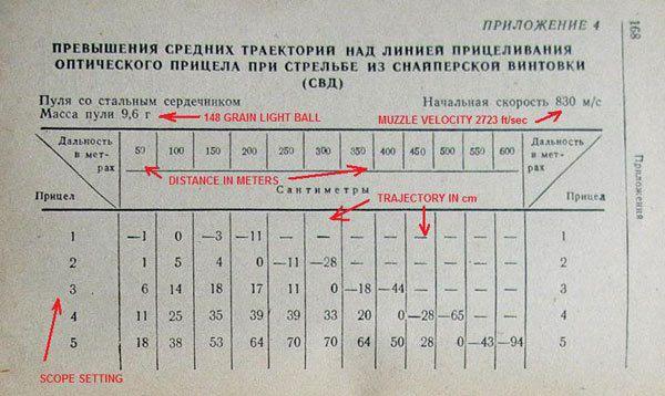Le svd dragunov et le calibre le blog du tireur for Table balistique 6 5x57