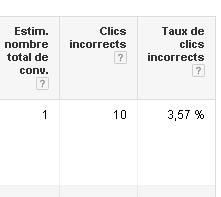 Mes concurrents cliquent sur mes liens Adwords