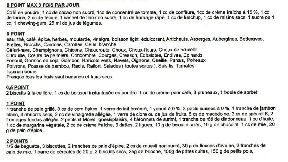 Liste des points ww ancienne version