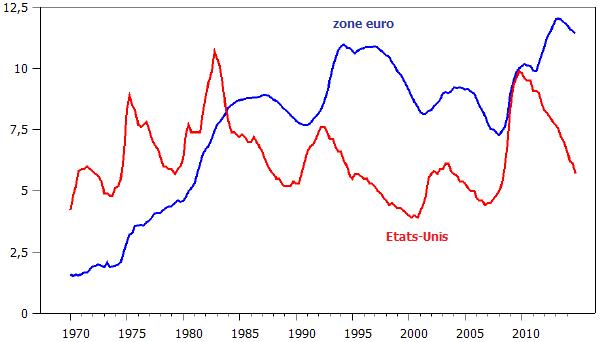 Les effets d'hystérèse contribuent-ils au chômage de la zone euro ?