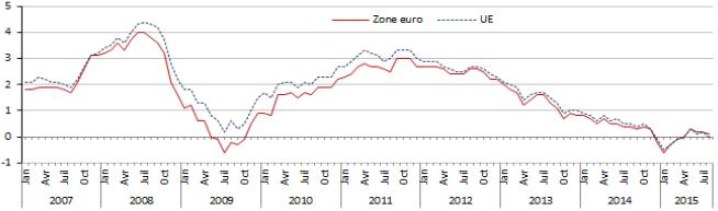 Quels transferts de richesse la déflation provoque-t-elle au sein de la zone euro ?