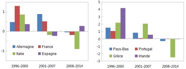 La zone euro est promise à une longue stagnation