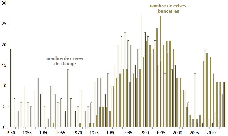 Le rôle du FMI : zoom sur soixante-dix ans de mutations