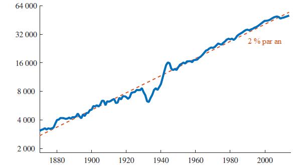 Les faits de la croissance économique