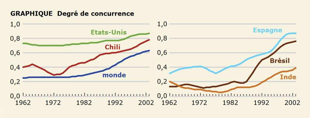 Les économistes du FMI passent au crible les politiques néolibérales