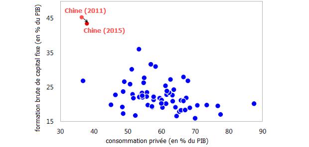 Où en est le rééquilibrage de l'économie chinoise ?