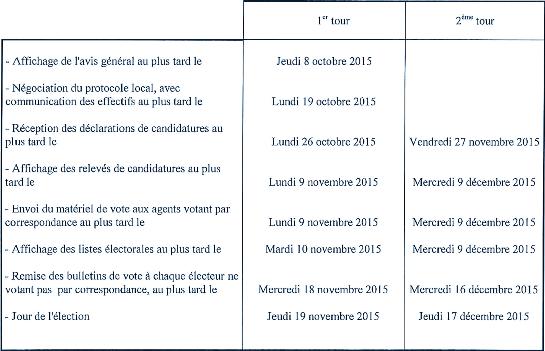 Calendrier électoral des élections DP-CE-CA-CS