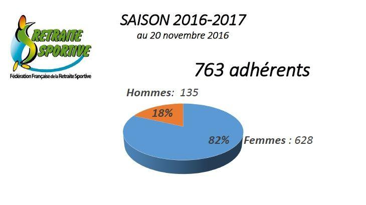 Assemblée Générale du 28 novembre 2016.