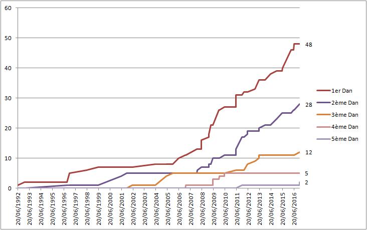 Evolution du nombre de ceintures noires par Grade