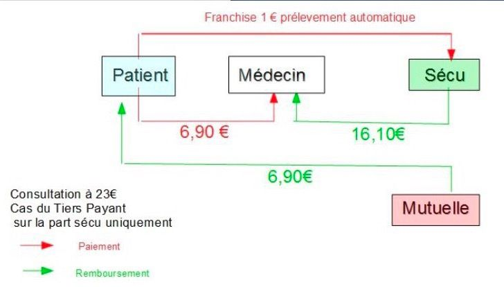 Tiers payant : mode emploi