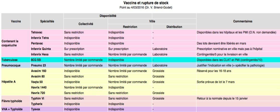 Vaccins : rupture de stock.. état des lieux