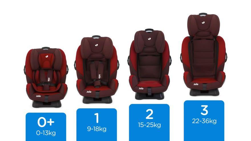 Test et avis le si ge auto volutif every stage de joie for Chaise auto pour bb