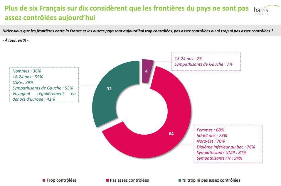 Sondage : pour 6 Français sur 10, les frontières ne sont pas assez contrôlées aujourd'hui