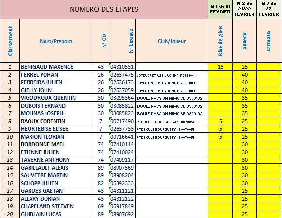 Challenge EDUCNAUTE-INFOS 2015: Classement Général Intermédiaire des Juniors après la 3ème Etape