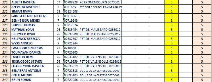 Les classements provisoires et intermédiaires du 3ème Challenge EDUCNAUTE-INFOS