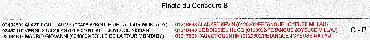 Concours Jeunes de MARSEILLAN (34): Les résultats