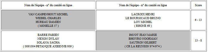 Les 4 Equipes qualifiées, aujourd'hui Dimanche pour les Demi-Finales du Championnats de France Senior