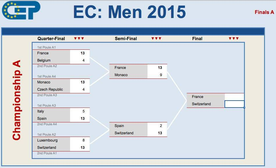 CHAMPIONNAT D'EUROPE TRIPLETTE SENIOR 2015 (TOUS Les Résultats Complets plus la WEB TV)