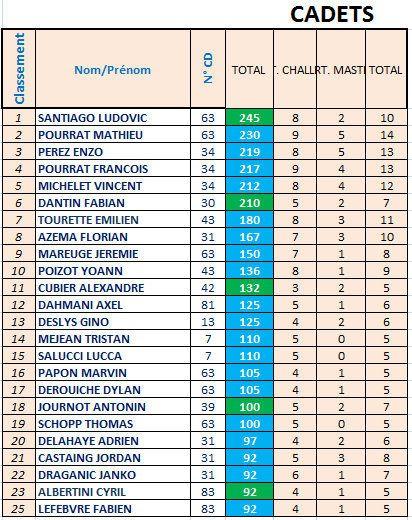 72 JEUNES vont passer un WEEK-END  à LACAUNE (81) pour la &quot&#x3B;FINALE&quot&#x3B; avec Dylan ROCHER &amp&#x3B; Rémy GALLEAU
