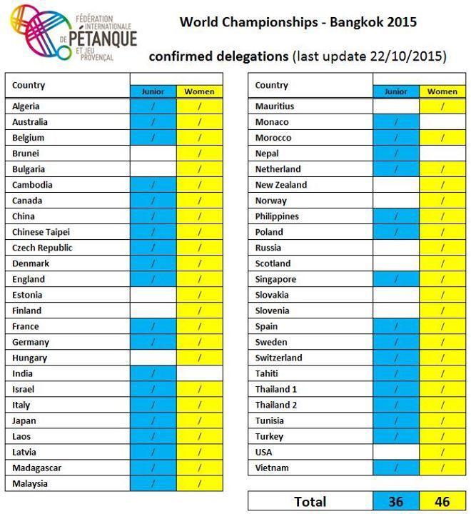 En direct des 15e Championnats du Monde Jeunes et Féminines à Bangkok (Thaïlande): Programme, Poules, Equipes, Résultats, et Album Photos