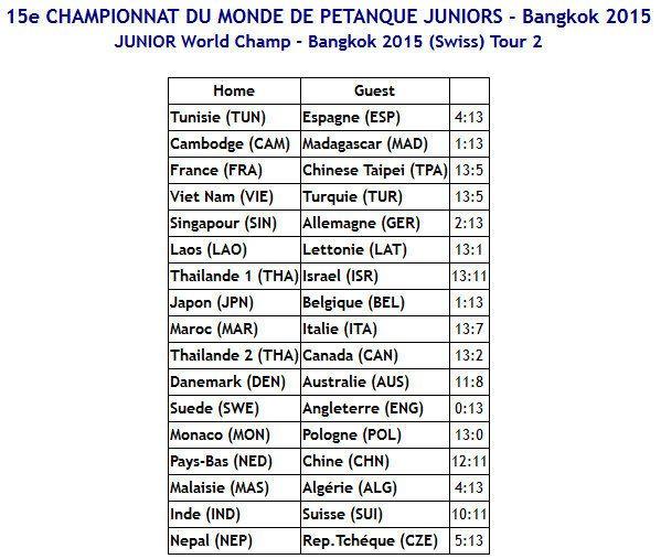 LA FRANCE CHAMPIONNE DU MONDE ! Ils l'ont fait !!!