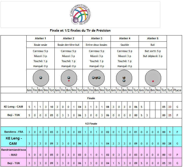 En direct des 15e Championnats du Monde Féminines à Bangkok (Thaïlande): Programme, Poules, Equipes, Résultats, et Album Photos