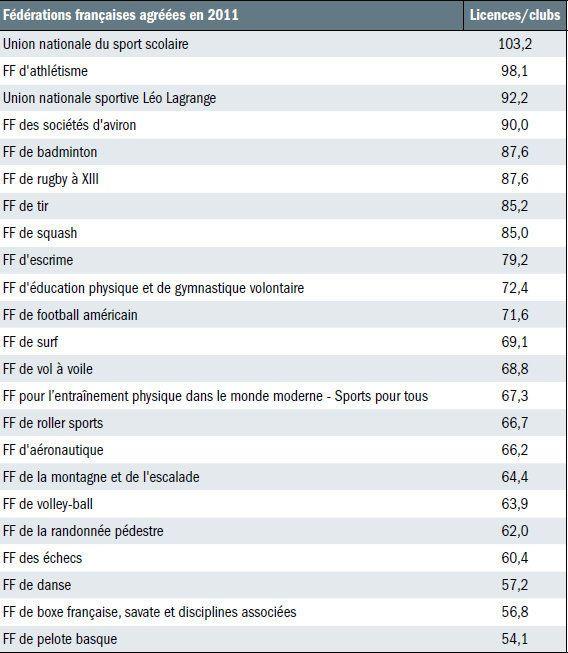 Comparons ce qui est comparable de TOUS les sports: Top 23 des licenciès, âge moyen, structures, clubs, etc.