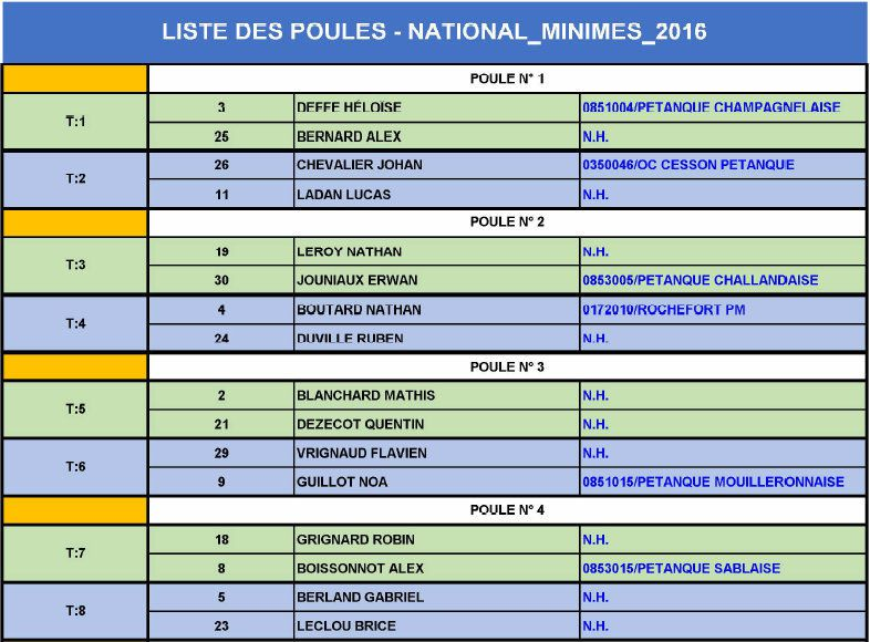 NATIONAL DE POUZAUGES : Le TIRAGE DES POULES