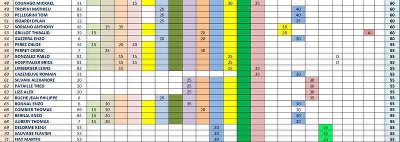 """Classements """"PROVISOIRES"""" du IVème Challenge EDUCNAUTE-INFOS 2016 après la 18ème Etape !!!"""