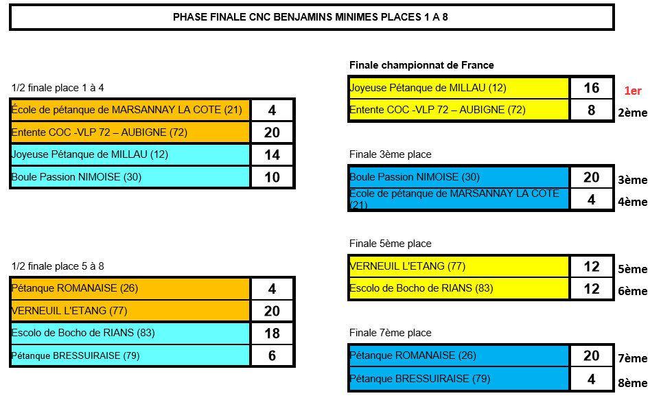 Championnats de France des Clubs Jeunes 2016 : LA FINALE Les Résultats de la 1ère Journée