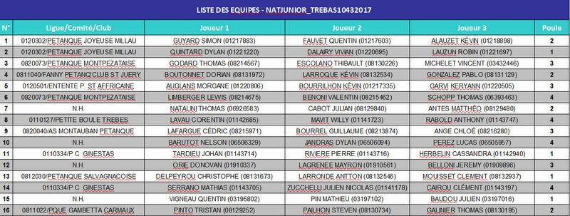National Jeunes de l'Albigeois 2017 « Tarn »: Les Listes des Engagés, et les Tirages des Poules