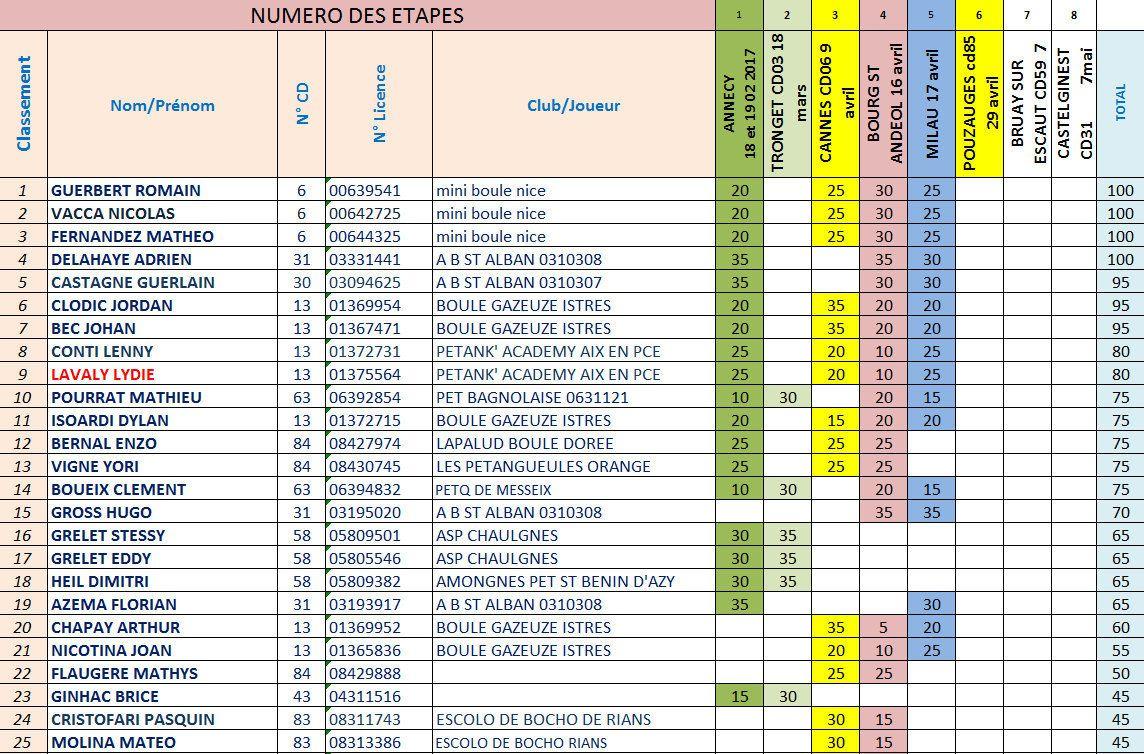CLASSEMENTS PROVISOIRES DU CHALLENGE EDUCNAUTE-INFOS 2017