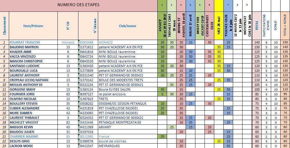 Les Classements Provisoires après l'étape de Valence