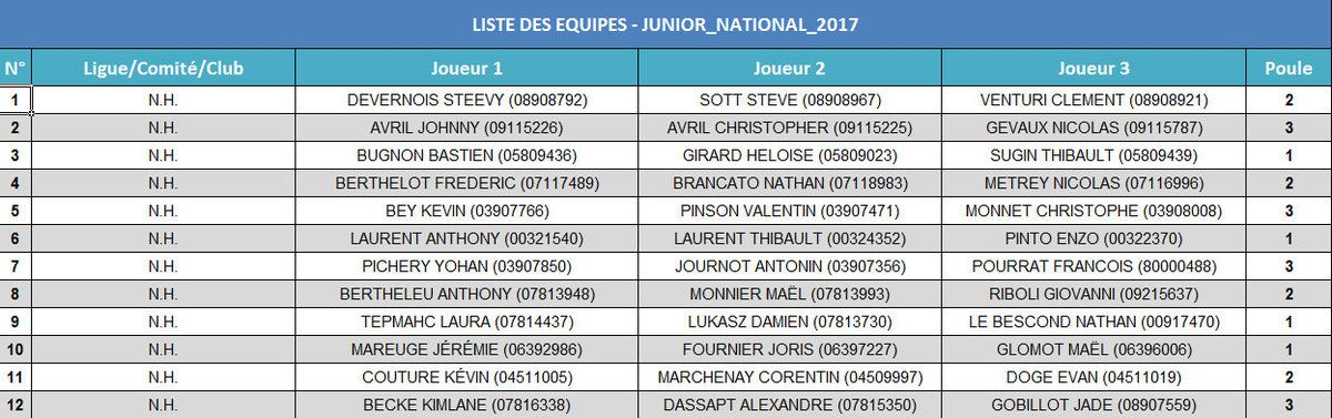 NATIONAL DE MIGENNES : Les Listes des Engagés, Le Tirage des Poules, Les Lots, Albums Photos, etc.