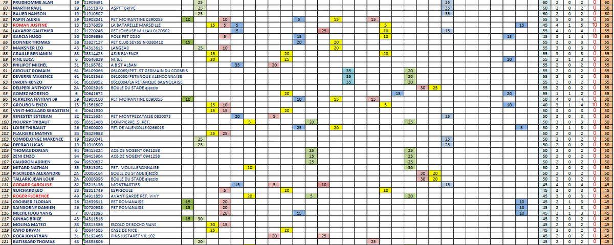 ENFIN !!! Les Classements PROVISOIRES du Challenge EDUCNAUTES-INFOS ...