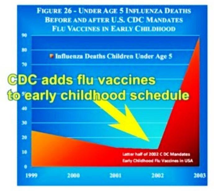 """En 2002, les CDC américains ont """"la bonne idée"""" de recommander la vaccination annuelle de tous les enfants de - de 5 ans contre la grippe: il s'en suit une HAUSSE de la mortalité liée à la grippe chez les enfants.... BRAVO!"""