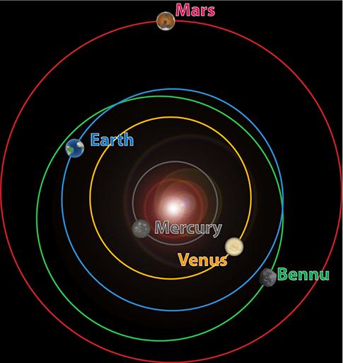 La NASA part explorer la mystérieuse pyramide noire sur l'astéroïde Bennu… !