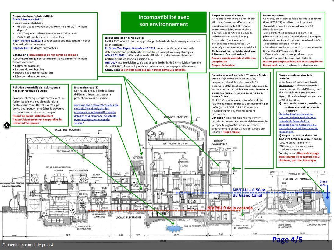Quels sont les &quot&#x3B;problèmes&quot&#x3B; de la centrale nucléaire de Fessenheim ?