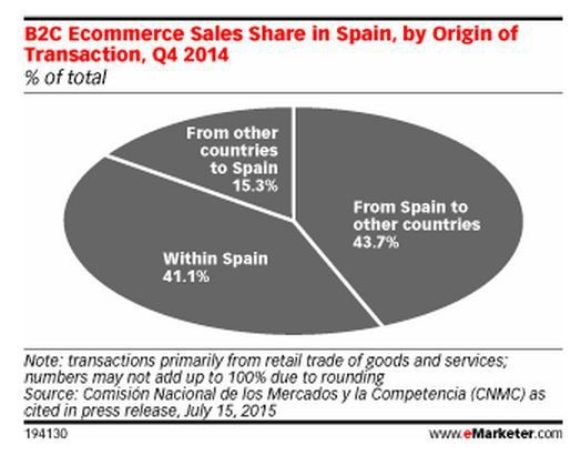 Les Signaux du Retail (16) : l'internationalisation du e-commerce