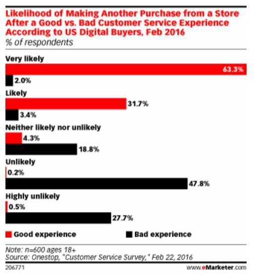 Les signaux du retail n°23 : l'impact d'une bonne expérience pour fidéliser