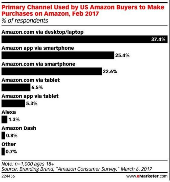 Les signaux du retail n°28 : Amazon un omnicanal du digital !