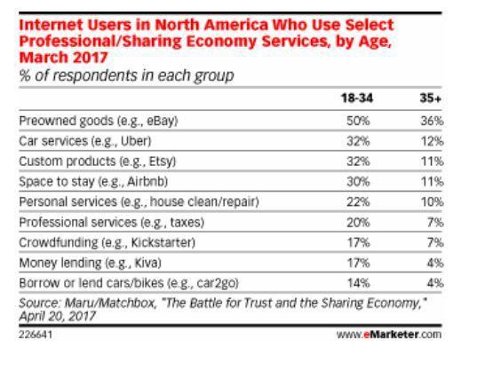 Les signaux du retail n°29 : la forte consommation de l'économie collaborative