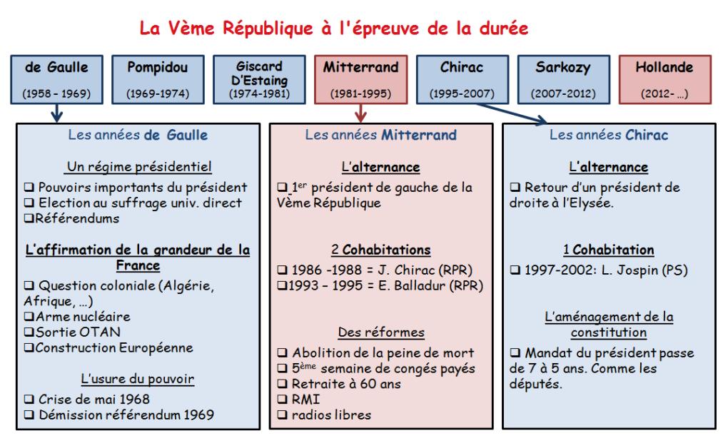Citations pour dissertation